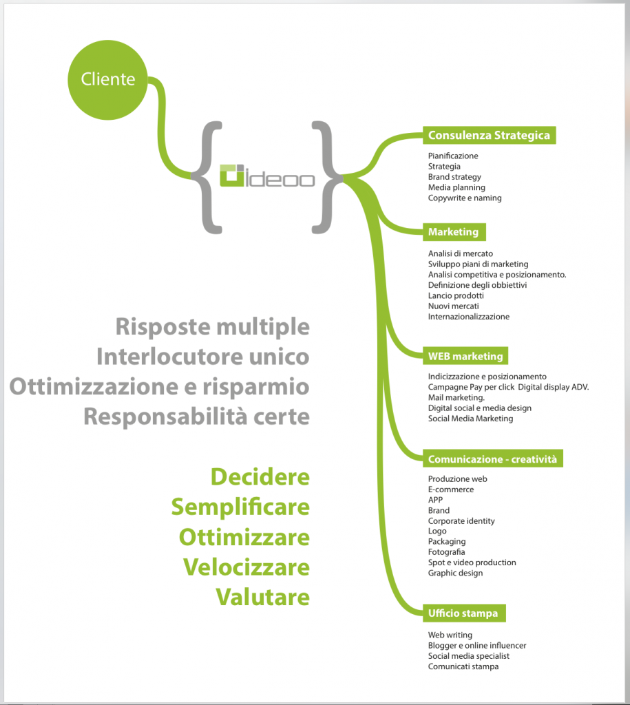 ideoo schema marketing